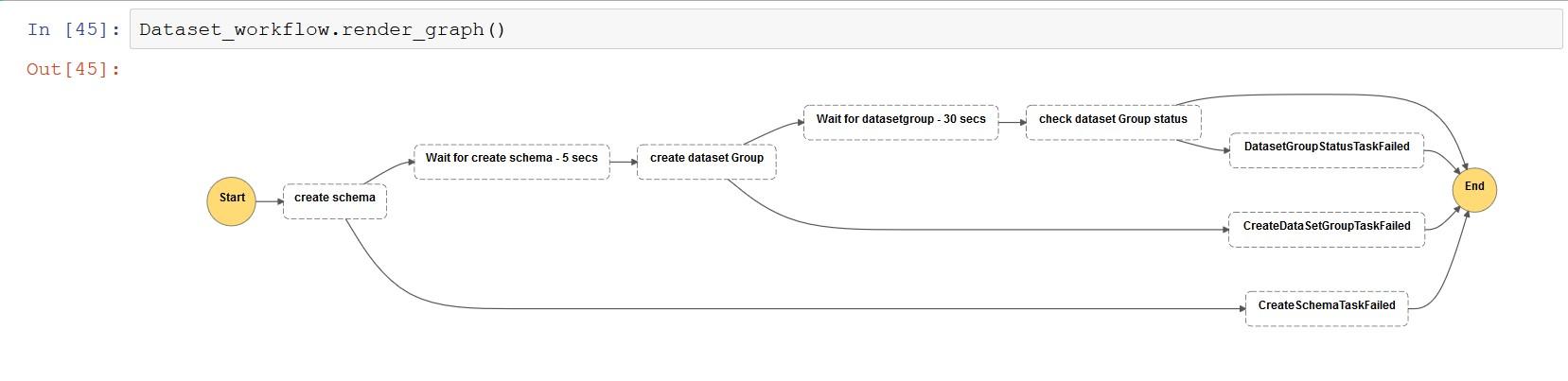 The following screenshot shows the dataset workflow view.