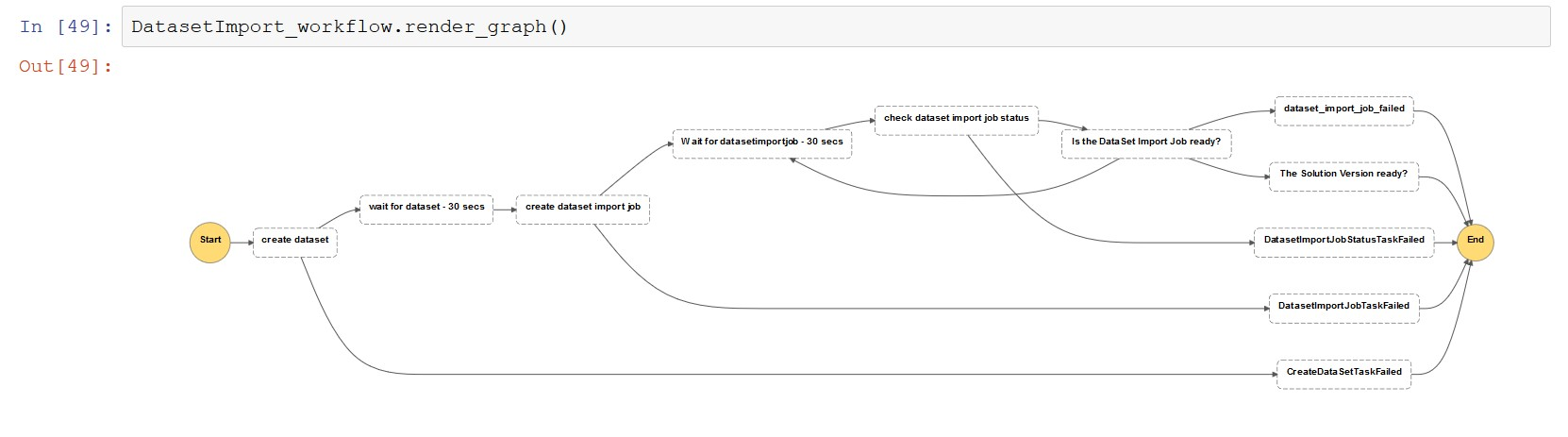 The following screenshot shows the dataset Import workflow view.