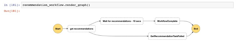 The following screenshot shows your recommendation workflow view.