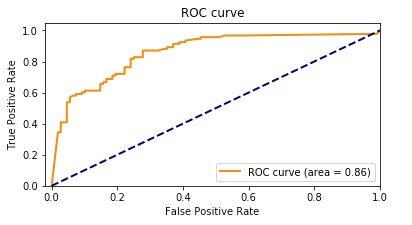 Our baseline model had an accuracy of 85.8%. The following graph shows the ROC curve.