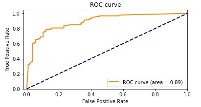 The following graph shows the ROC curve.