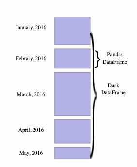 The following diagram illustrates a Dask DataFrame.