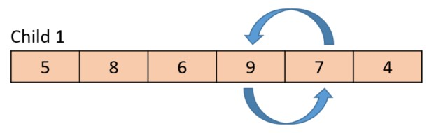 The gene value from the parent is 7 in this case, so the swap occurs within the child.