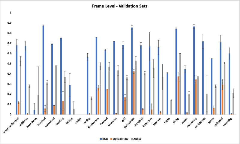 The following graph shows the averaged frame-level F1 scores of the three models against two validation datasets