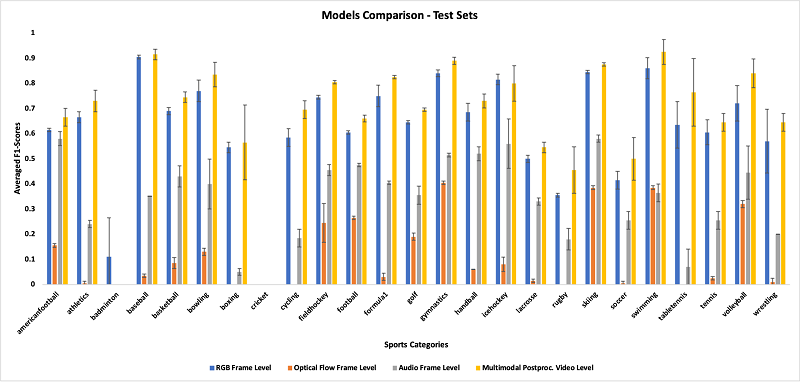 After applying the multimodal prediction module to the testing datasets to convert frame-level and 1-second-level predictions, the postprocessed video-level metrics were produced (see the following graph) and showed a significant improvement from the frame-level single modality to the video-level multimodal outputs.