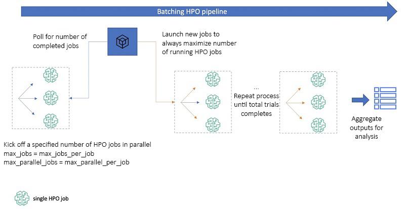 Batching HPO Pipeline