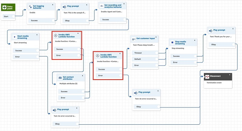 You can create a new inbound contact flow by importing the flow configuration file.