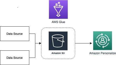 Setting up Amazon Personalize with AWS Glue