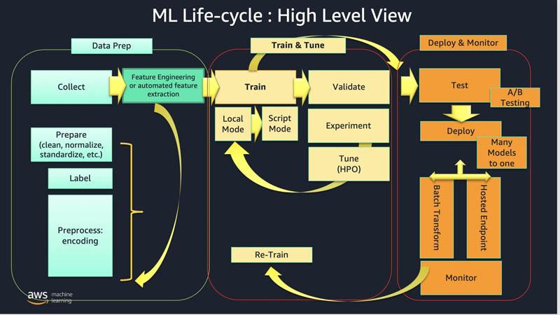 2 ML Lifecycle
