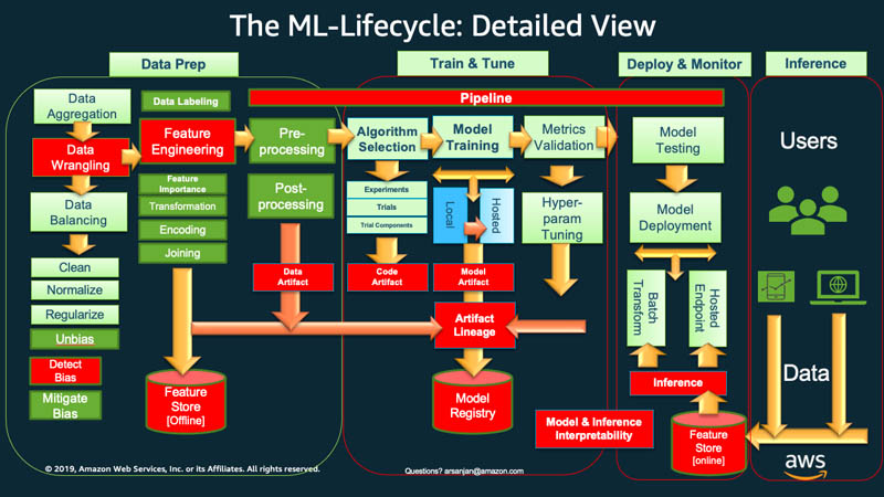 3 ML Lifecycle Detail