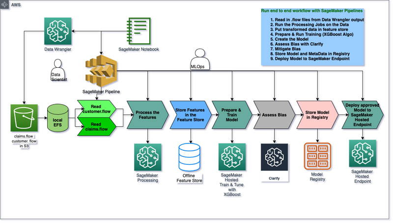 9 Workflow