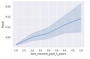 Graph2Insurers
