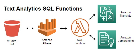You already know how to use Amazon Athena to transform data in Amazon S3 using simple SQL commands
