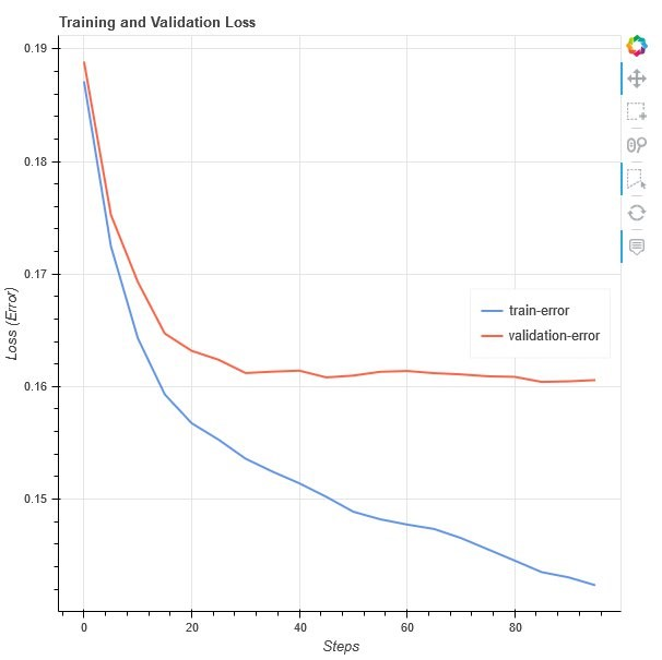 This visualization compares the loss from the training dataset against the validation dataset