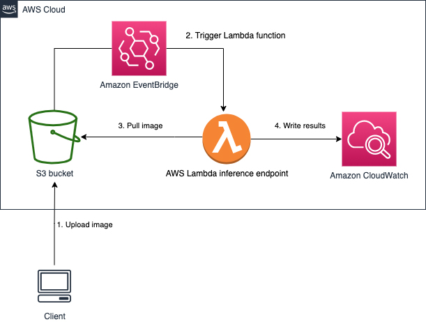 Using container images to run TensorFlow models in AWS Lambda