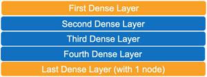 11 Dense Layers