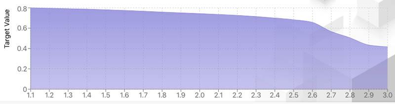 9 Chart