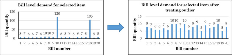 Bill level demand Charts