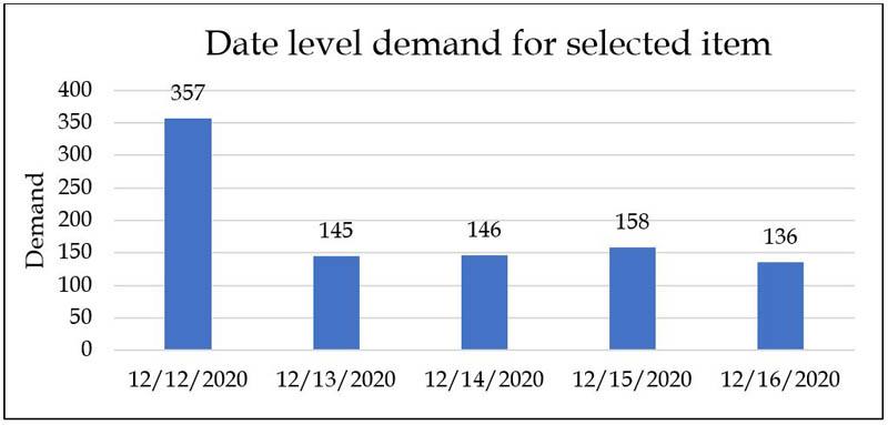 Date level demand
