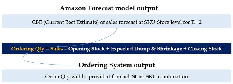 Forecast model output