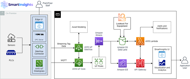 Improve operational efficiency with integrated equipment monitoring with TensorIoT powered by AWS