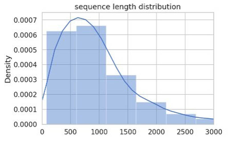 4 Graph