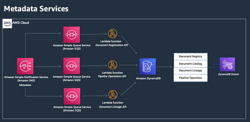 4 Metadata Services