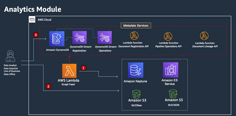 8 Analytics Module