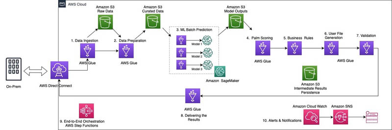 How Genworth built a serverless ML pipeline on AWS using Amazon SageMaker and AWS Glue