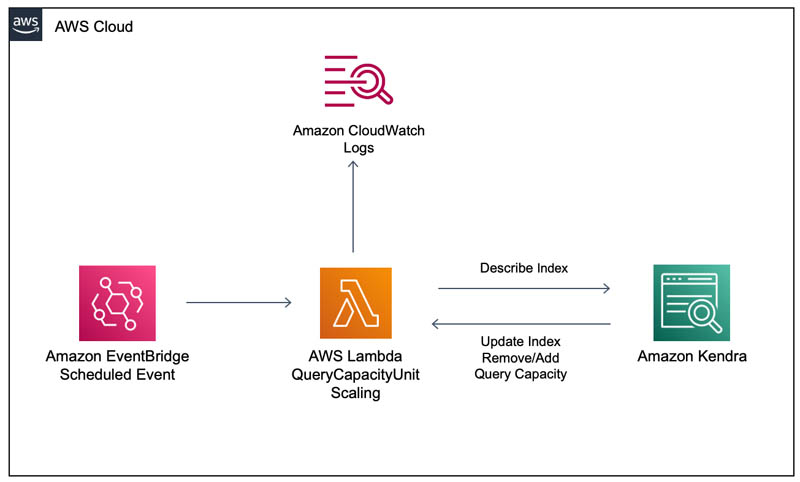 Automatically scale Amazon Kendra query capacity units with Amazon EventBridge and AWS Lambda