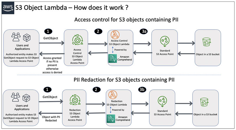 Protect PII using Amazon S3 Object Lambda to process and modify data during retrieval