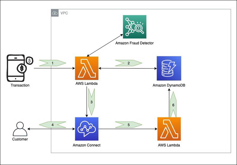 Event-based fraud detection with direct customer calls using Amazon Connect