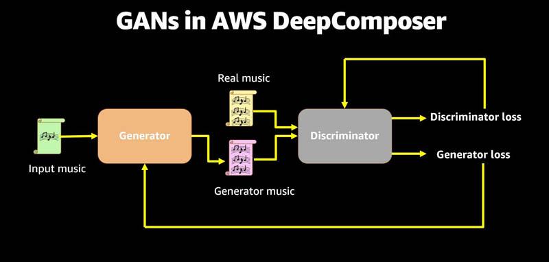 """How to run an AI powered musical challenge: """"AWS DeepComposer Got Talent"""""""