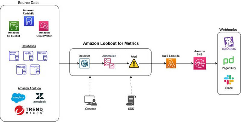 Connect to your Amazon CloudWatch data to detect anomalies and diagnose their root cause using Amazon Lookout for Metrics