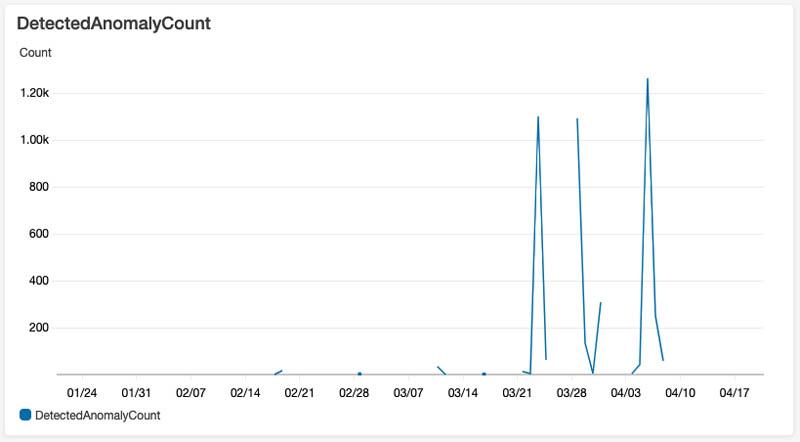 33 2693 DetectedAnomalyCount