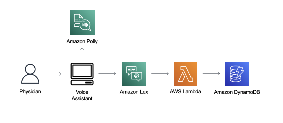 Simplify patient care with a custom voice assistant using Amazon Lex V2