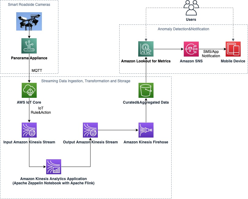 Smart city traffic anomaly detection using Amazon Lookout for Metrics and Amazon Kinesis Data Analytics Studio