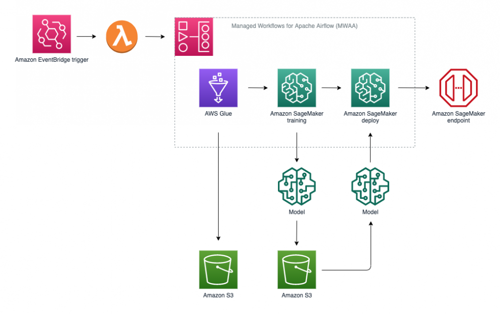 Orchestrate XGBoost ML Pipelines with Amazon Managed Workflows for Apache Airflow