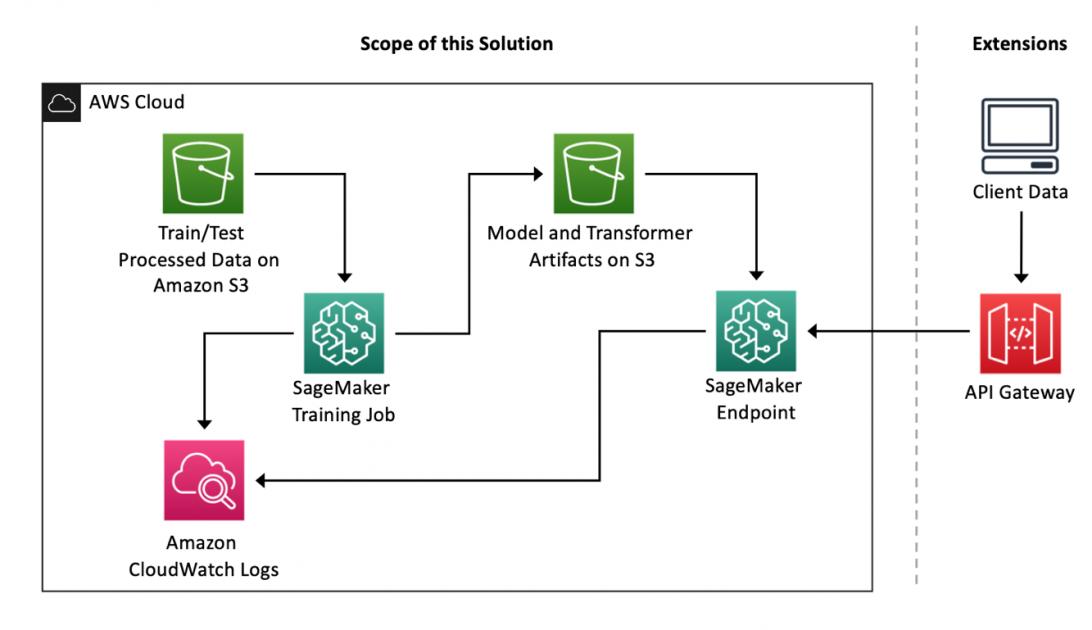 Analyze customer churn probability using call transcription and customer profiles with Amazon SageMaker