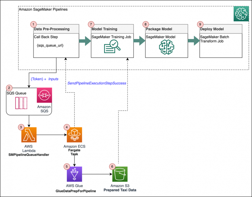 Extend Amazon SageMaker Pipelines to include custom steps using callback steps   Amazon Web Services