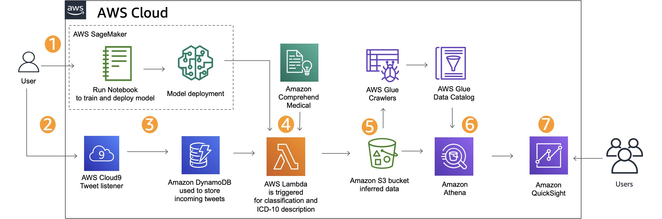 Build a system for catching adverse events in real-time using Amazon SageMaker and Amazon QuickSight