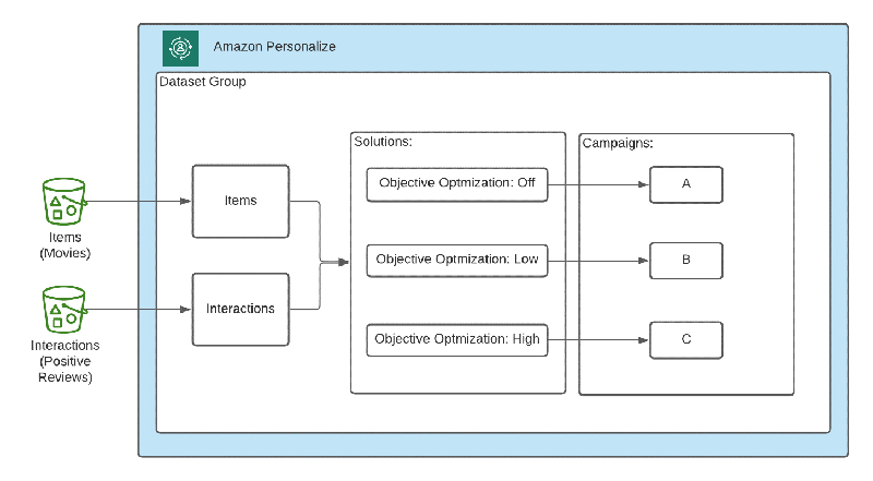 Optimize personalized recommendations for a business metric of your choice with Amazon Personalize