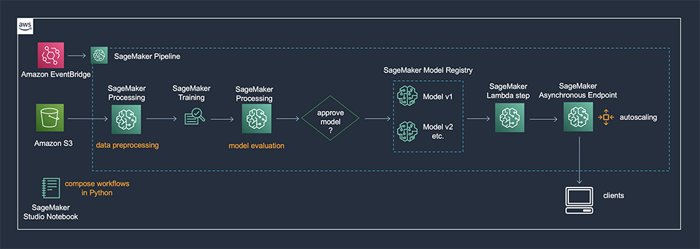 Use a SageMaker Pipeline Lambda step for lightweight model deployments