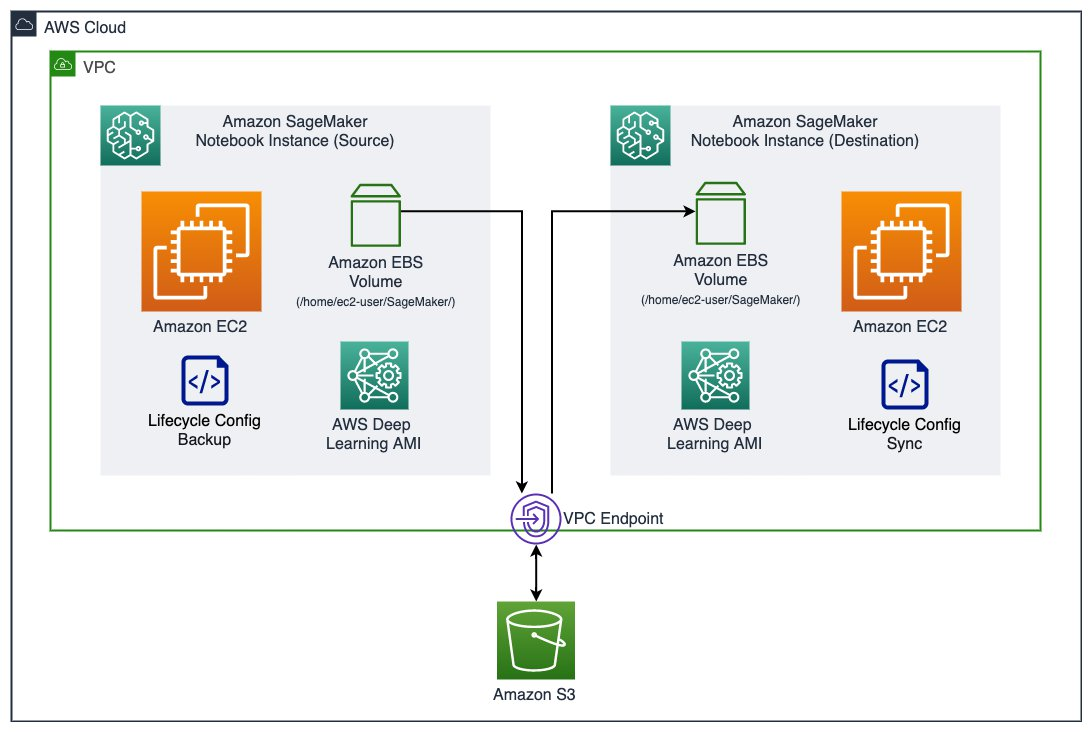 Migrate your work to an Amazon SageMaker notebook instance with Amazon Linux 2