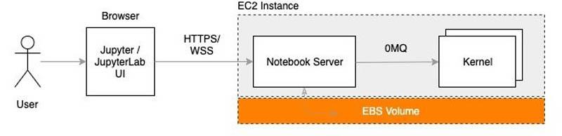 Dive deep into Amazon SageMaker Studio Notebooks architecture