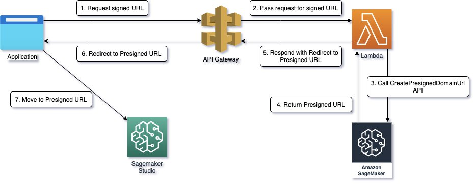 Launch Amazon SageMaker Studio from external applications using presigned URLs