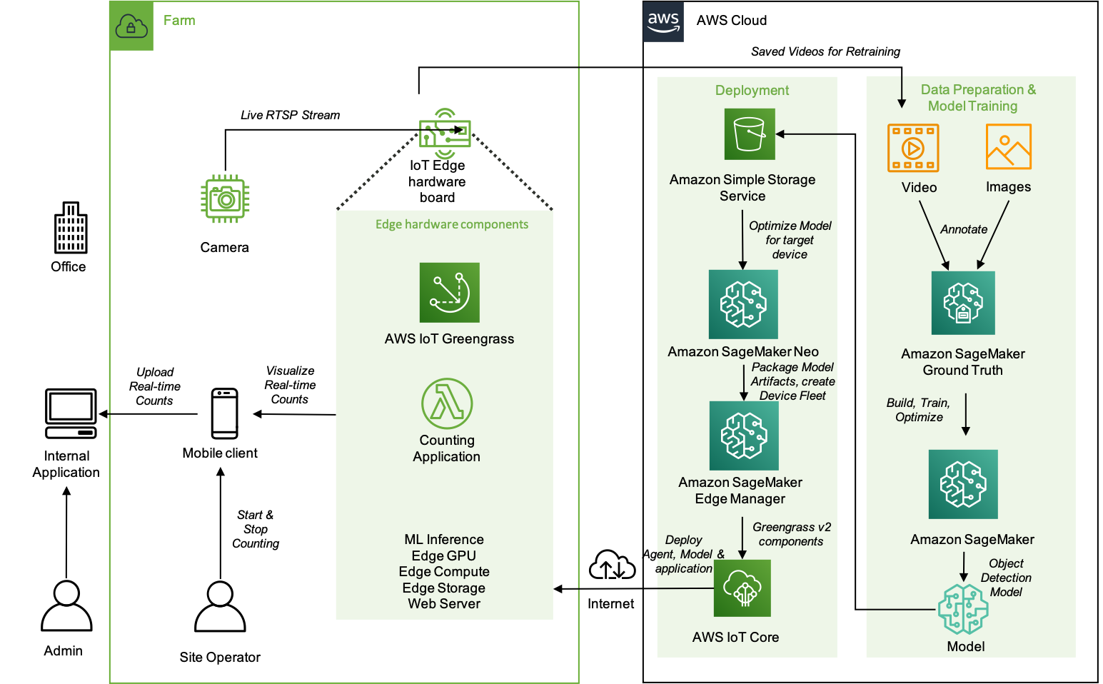 Build machine learning at the edge applications using Amazon SageMaker Edge Manager and AWS IoT Greengrass V2