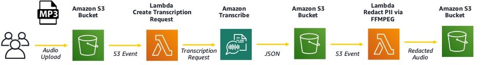 Perform audio redaction for personally identifiable information with Amazon Transcribe