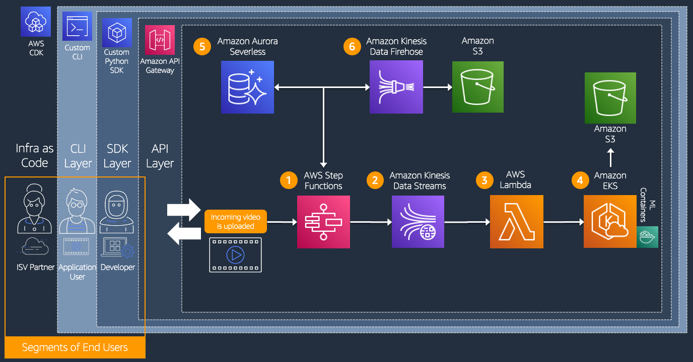 How Intel Olympic Technology Group built a smart coaching SaaS application by deploying pose estimation models – Part 1