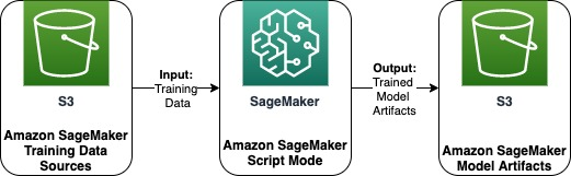 Train fraudulent payment detection with Amazon SageMaker